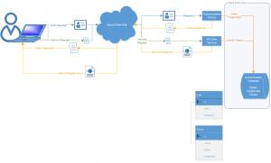 Basic Token Service